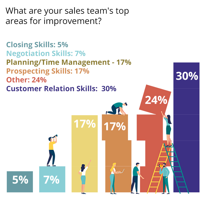 sales team top areas for improvement