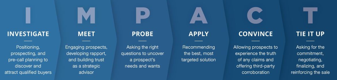 The steps of IMPACT selling